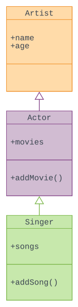 Class Diagram for Artist - Page 2.png