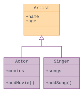 Class Diagram for Artist.png