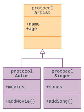 Protocol Diagram for Artist.png